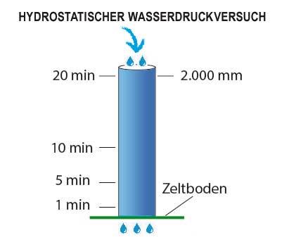 hydrostatischer Wasserdruckversuch